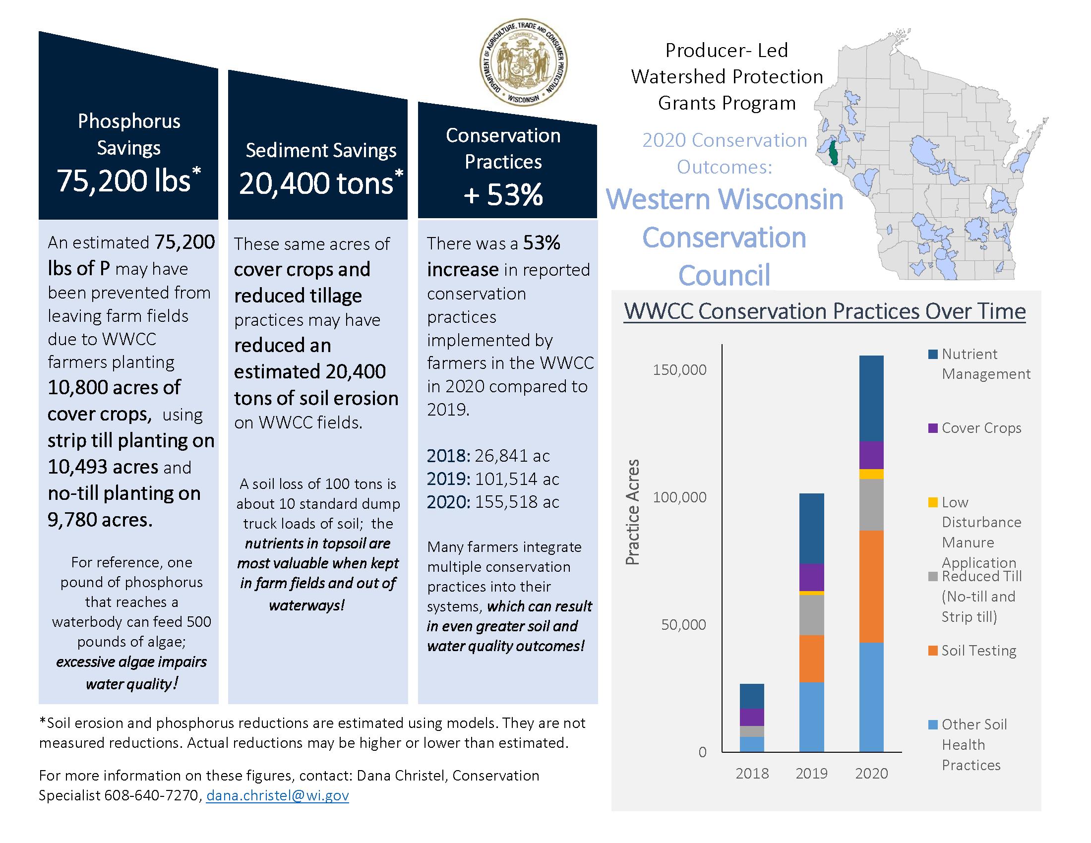 WWCC Member Survey Tracking.2020